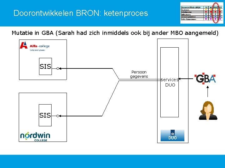 Doorontwikkelen BRON: ketenproces Mutatie in GBA (Sarah had zich inmiddels ook bij ander MBO