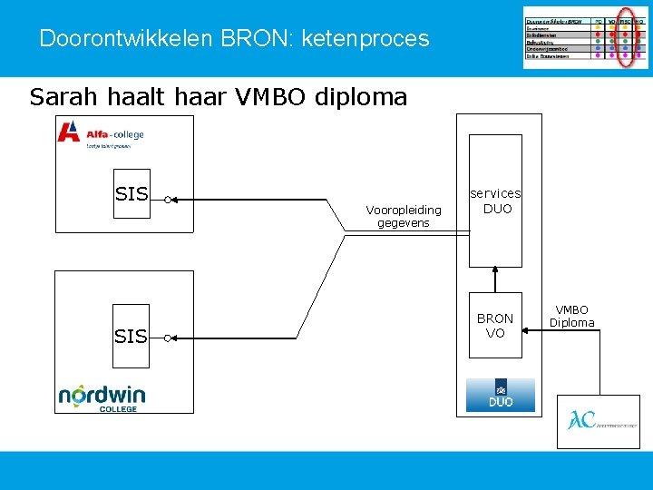 Doorontwikkelen BRON: ketenproces Sarah haalt haar VMBO diploma SIS Vooropleiding gegevens services DUO BRON