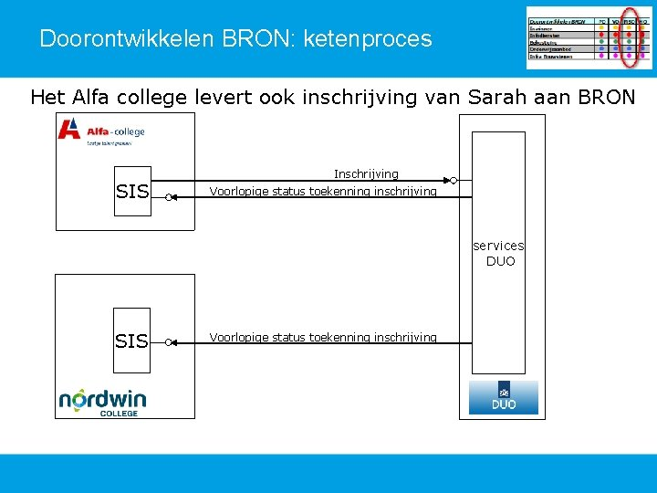 Doorontwikkelen BRON: ketenproces Het Alfa college levert ook inschrijving van Sarah aan BRON SIS
