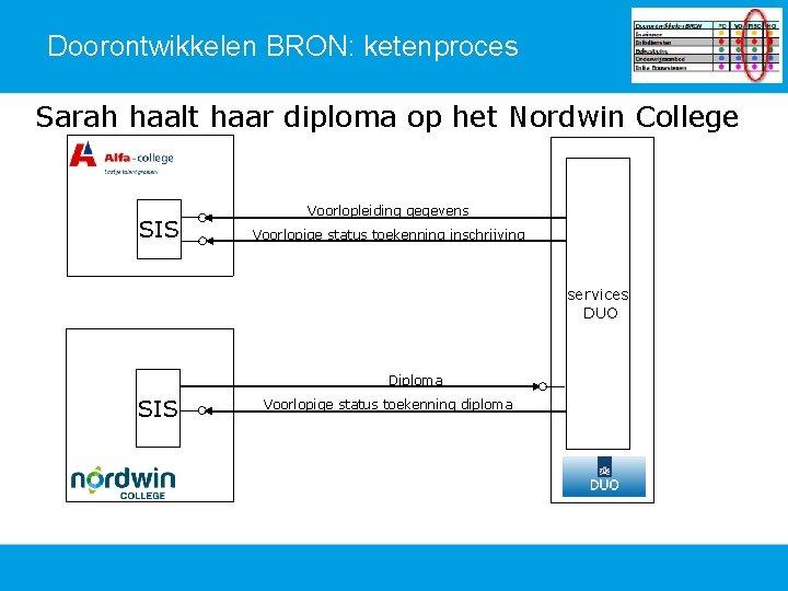 Doorontwikkelen BRON: ketenproces Sarah haalt haar diploma op het Nordwin College SIS Voorlopleiding gegevens
