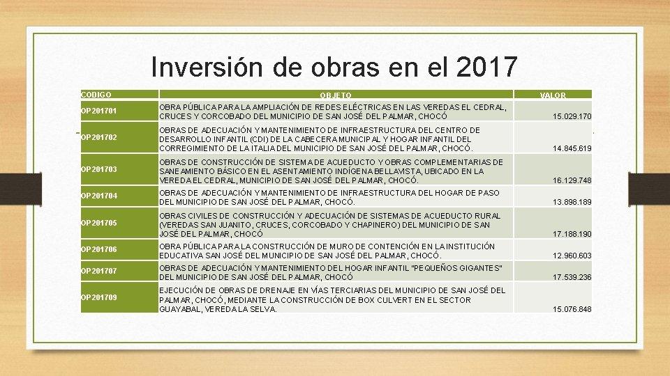 Inversión de obras en el 2017 CODIGO OBJETO VALOR OP 201701 OBRA PÚBLICA PARA