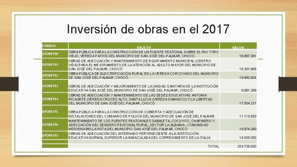 Inversión de obras en el 2017 CODIGO OP 201710 OP 201711 OP 201712 OP