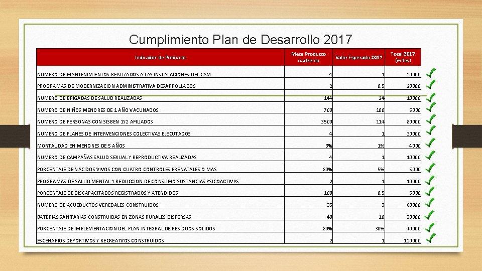 Cumplimiento Plan de Desarrollo 2017 Indicador de Producto Meta Producto cuatrenio Valor Esperado 2017