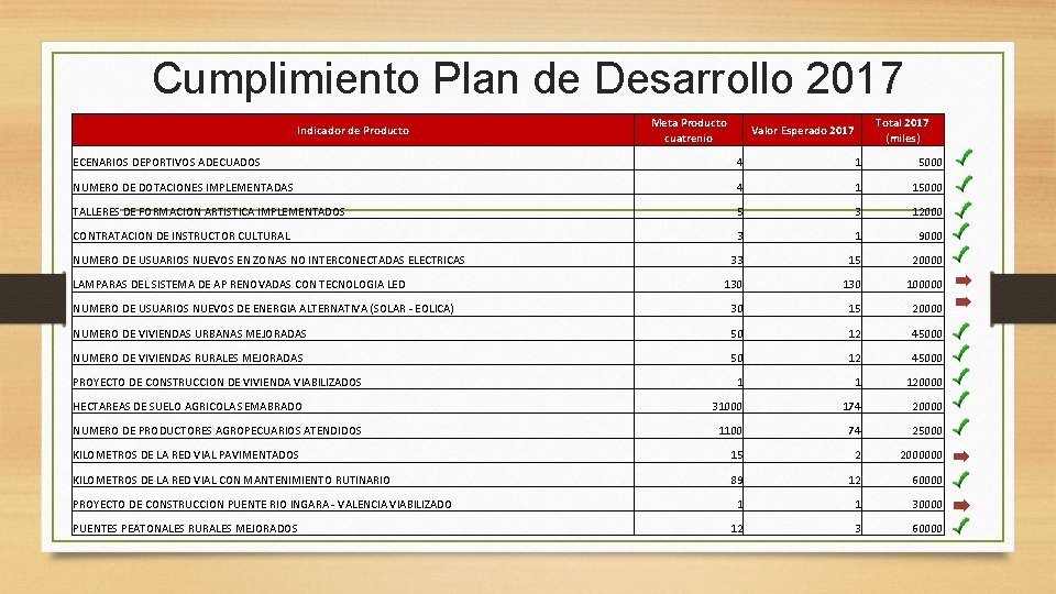Cumplimiento Plan de Desarrollo 2017 Indicador de Producto Meta Producto cuatrenio Total 2017 (miles)