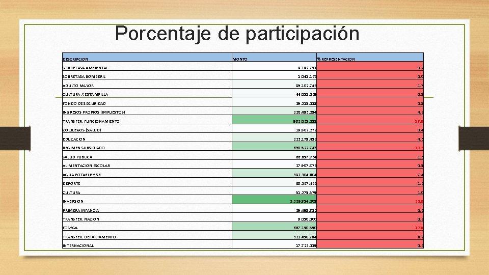 Porcentaje de participación DESCRIPCION MONTO % REPRESENTACION SOBRETASA AMBIENTAL 8. 182. 751 0. 2