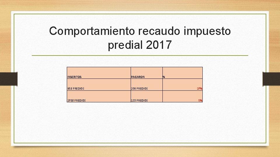 Comportamiento recaudo impuesto predial 2017 INSCRITOS PAGARON % 958 PREDIOS 256 PREDIOS 27% 2700