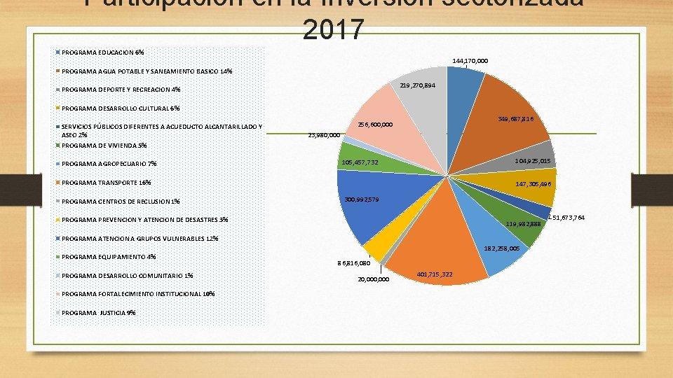 Participación en la Inversión sectorizada 2017 PROGRAMA EDUCACION 6% 144, 170, 000 PROGRAMA AGUA