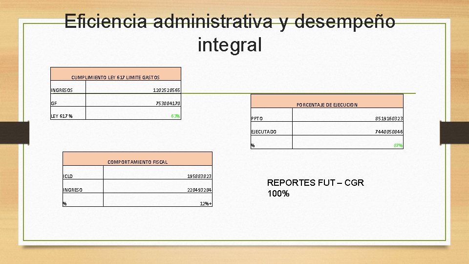 Eficiencia administrativa y desempeño integral CUMPLIMIENTO LEY 617 LIMITE GASTOS INGRESOS GF 1202528565 753084170