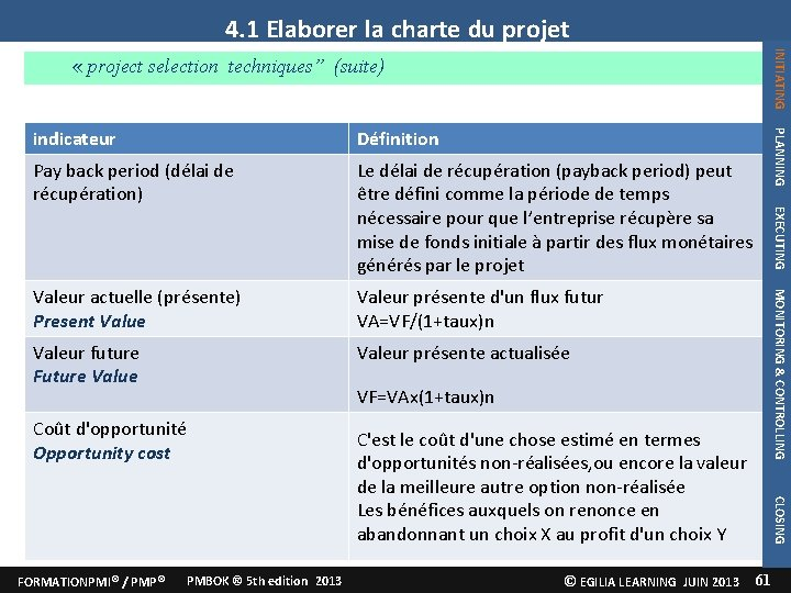 """4. 1 Elaborer la charte du projet INITIATING « project selection techniques"""" (suite) Le"""