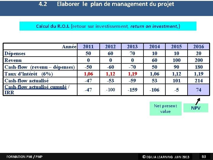 4. 2 Elaborer le plan de management du projet 1. Elaborer la charte du
