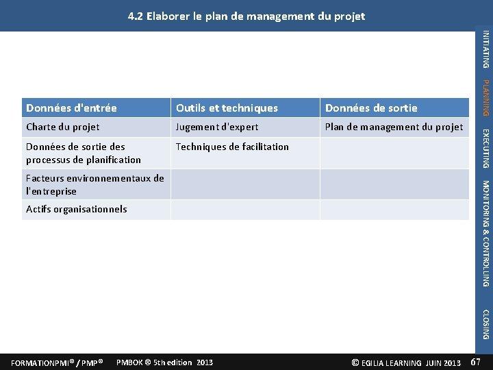 4. 2 Elaborer le plan de management du projet INITIATING Données de sortie Charte