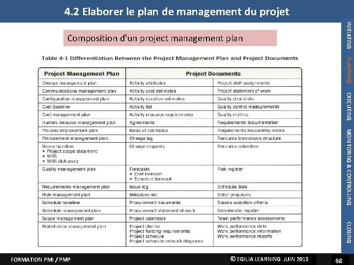4. 2 Elaborer le plan de management du projet INITIATING Composition d'un project management