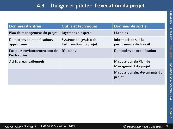 4. 3 Diriger et piloter l'exécution du projet Plan de management du projet Jugement