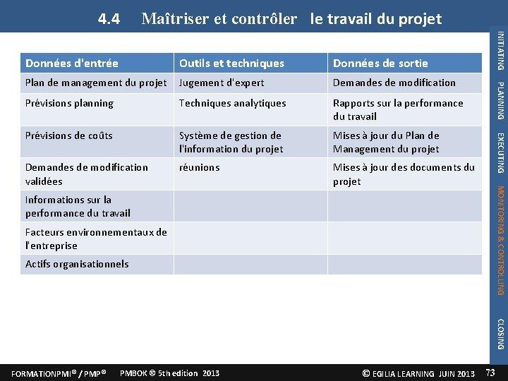 4. 4 Maîtriser et contrôler le travail du projet Jugement d'expert Demandes de modification