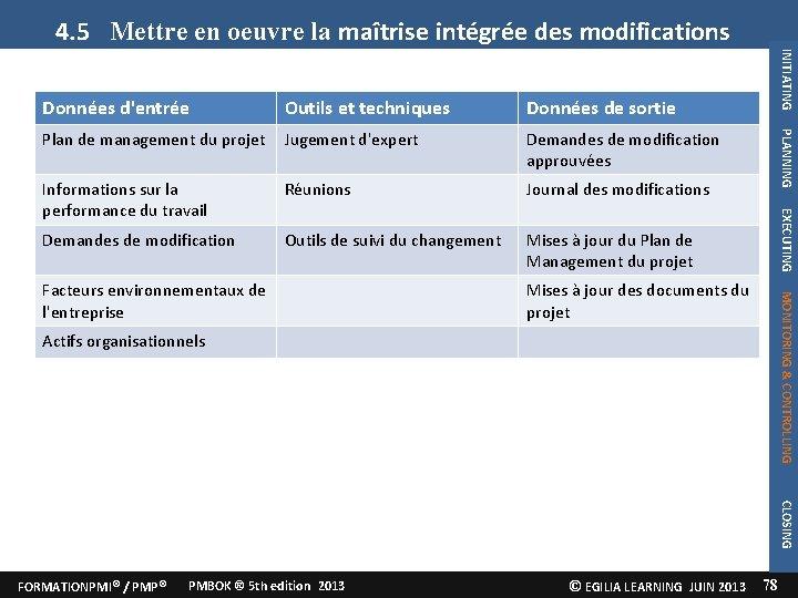 4. 5 Mettre en oeuvre la maîtrise intégrée des modifications Plan de management du
