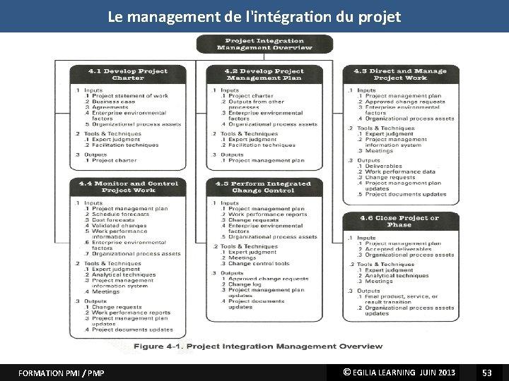 Le management de l'intégration du projet L'intégration FORMATION PMI / PMP EGILIALEARNINGMAI JUIN 2013