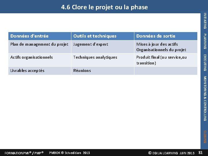 4. 6 Clore le projet ou la phase INITIATING Plan de management du projet