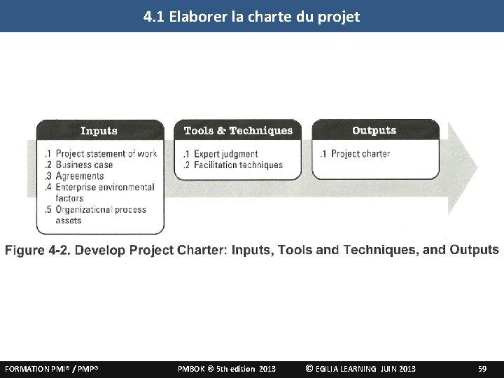4. 1 Elaborer la charte du projet FORMATION PMI® / PMP® PMBOK ® 5