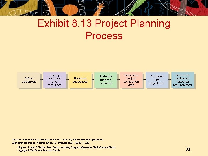 Exhibit 8. 13 Project Planning Process Define objectives Identify activities and resources Establish sequences