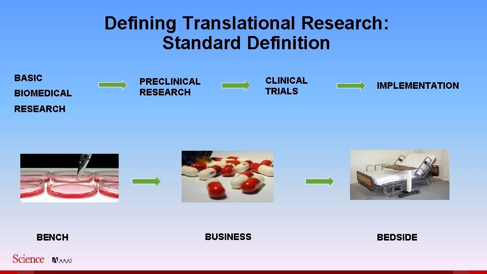 Defining Translational Research: Standard Definition BASIC BIOMEDICAL CLINICAL TRIALS PRECLINICAL RESEARCH IMPLEMENTATION RESEARCH BENCH