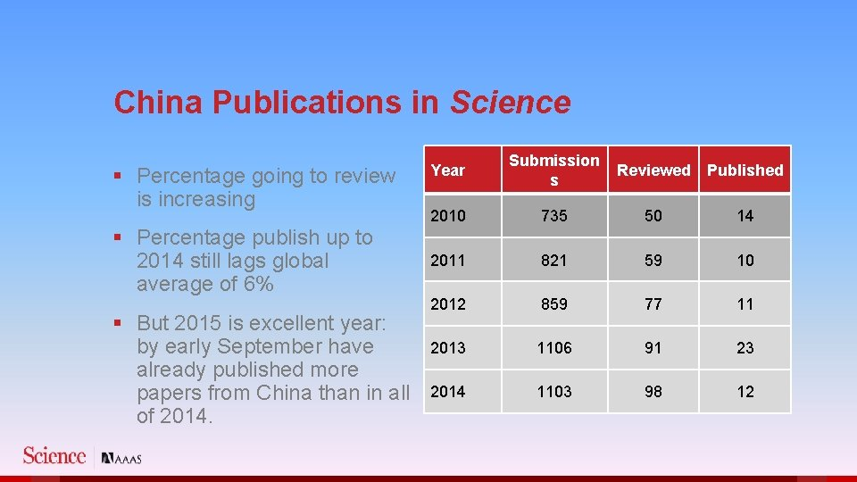 China Publications in Science § Percentage going to review is increasing § Percentage publish