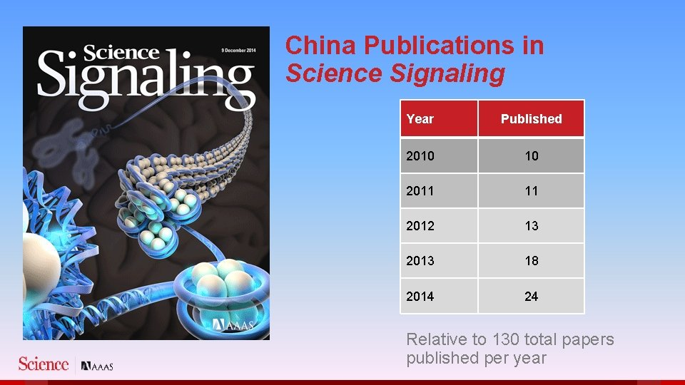 China Publications in Science Signaling Year Published 2010 10 2011 11 2012 13 2013