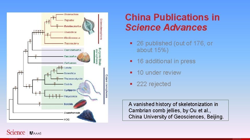 China Publications in Science Advances § 26 published (out of 176, or about 15%)