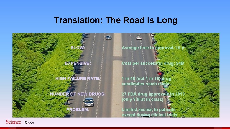 Translation: The Road is Long SLOW: Average time to approval, 10 y EXPENSIVE: Cost