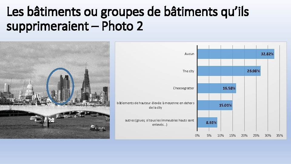 Les bâtiments ou groupes de bâtiments qu'ils supprimeraient – Photo 2 32. 82% Aucun