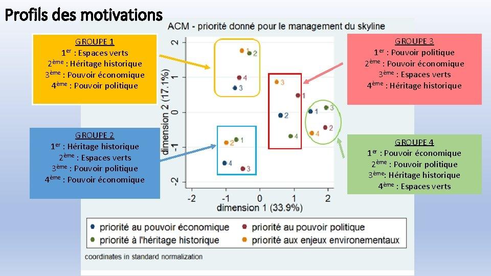 Profils des motivations GROUPE 1 1 er : Espaces verts 2ème : Héritage historique