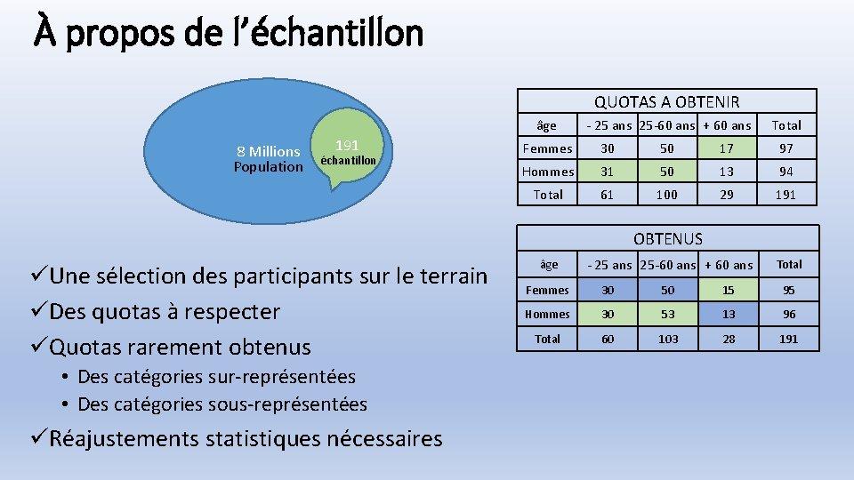 À propos de l'échantillon QUOTAS A OBTENIR âge 8 Millions Population 191 échantillon -