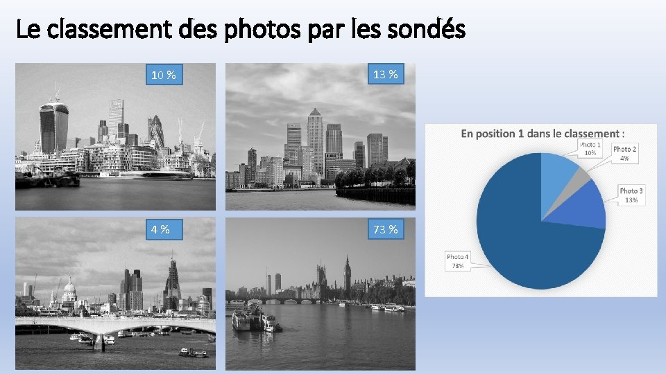 Le classement des photos par les sondés 10 % 13 % 4 % 73