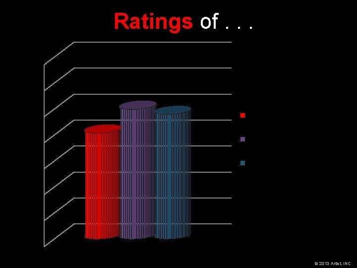 Ratings of. . . 7 6 5 4 3 5 4. 08 4. 8