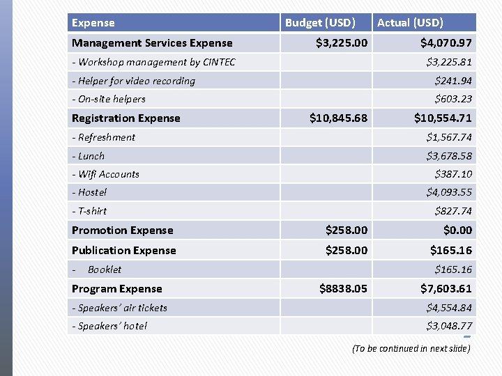 Expense Management Services Expense Budget (USD) $3, 225. 00 - Workshop management by CINTEC