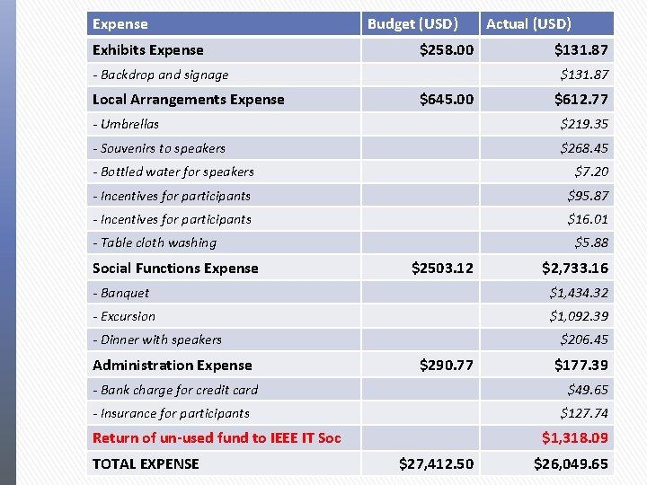 Expense Exhibits Expense Budget (USD) $258. 00 - Backdrop and signage Local Arrangements Expense