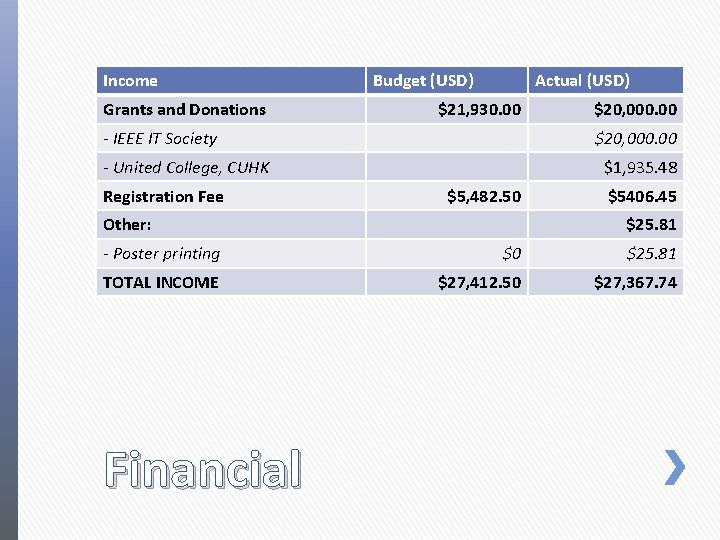 Income Grants and Donations Budget (USD) Actual (USD) $21, 930. 00 - IEEE IT