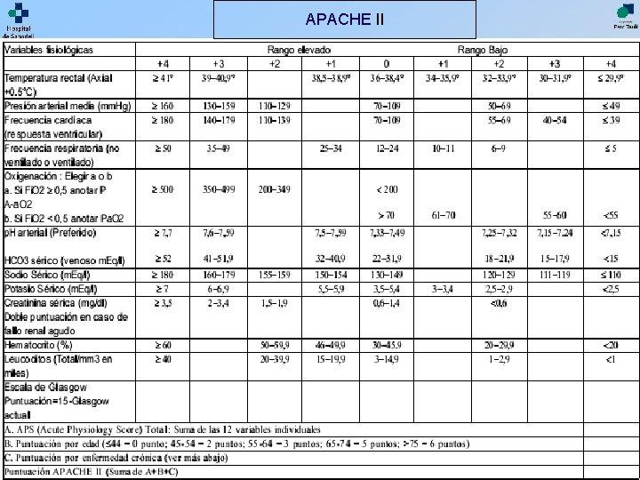 APACHE II