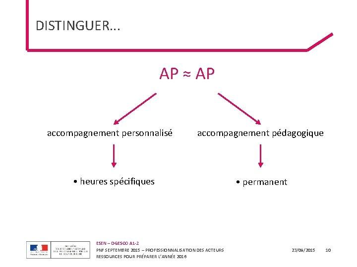 DISTINGUER. . . AP ≠ AP AP ≈ AP accompagnement personnalisé accompagnement pédagogique •