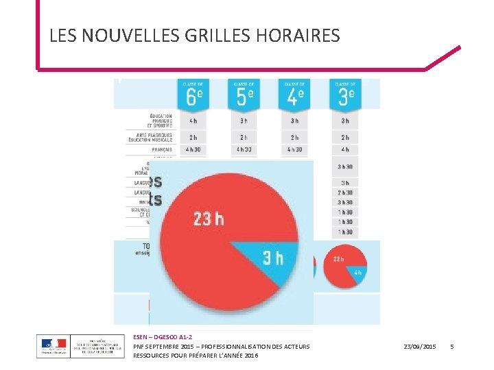 LES NOUVELLES GRILLES HORAIRES ESEN – DGESCO A 1 -2 PNF SEPTEMBRE 2015 –