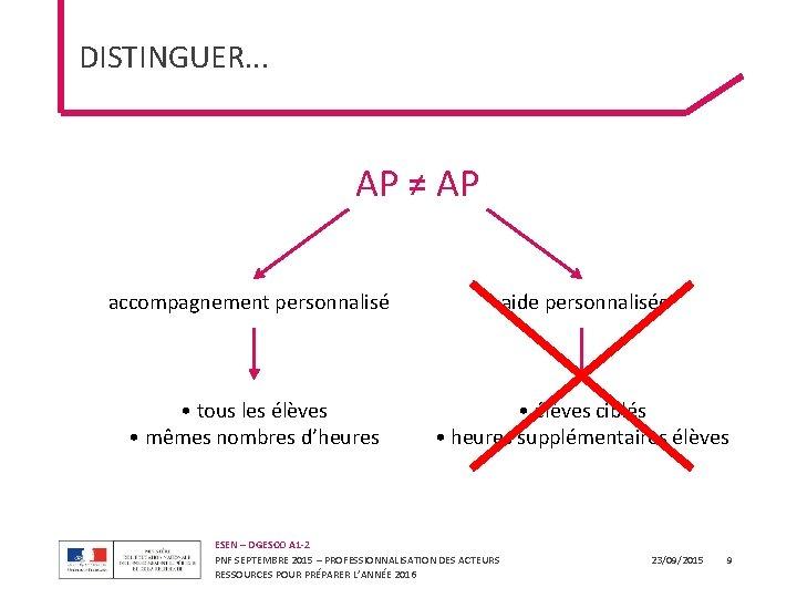 DISTINGUER. . . AP ≠ AP accompagnement personnalisé aide personnalisée • tous les élèves