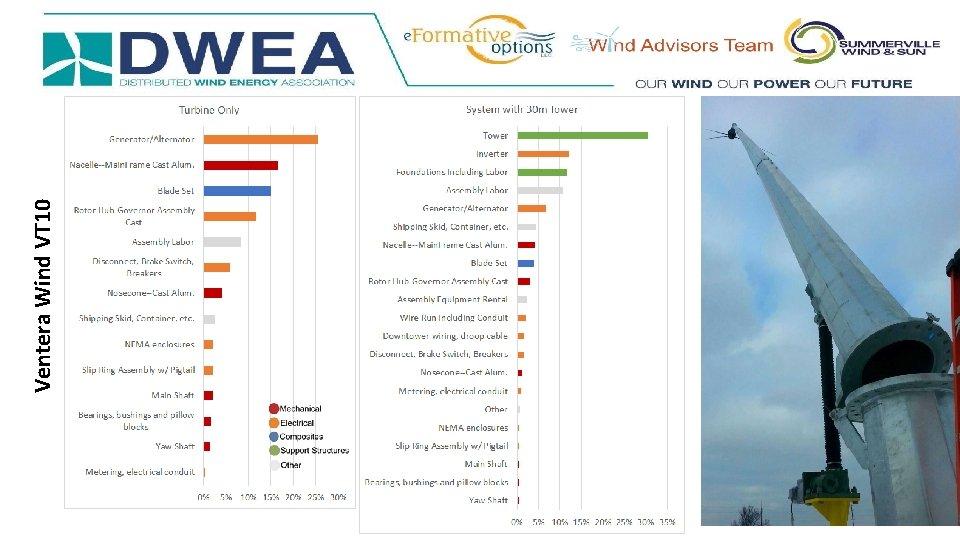 Ventera Wind VT 10