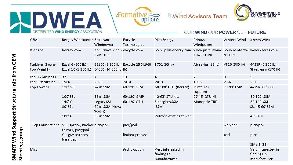OEM SMART Wind Support Structure info from OEM Steering group Website Bergey Windpower Endurance