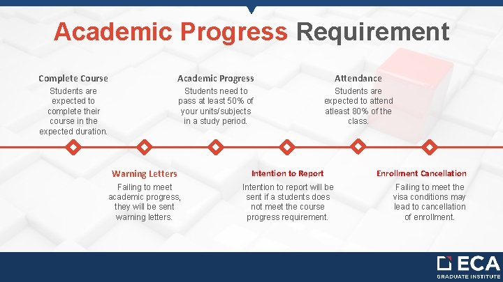 Academic Progress Requirement Complete Course Academic Progress Attendance Students are expected to complete their