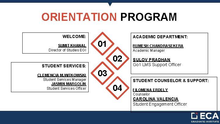 ORIENTATION PROGRAM WELCOME: SUMIT KHANAL Director of Studies EGI ACADEMIC DEPARTMENT: 01 RUMESH CHANDRASEKERA