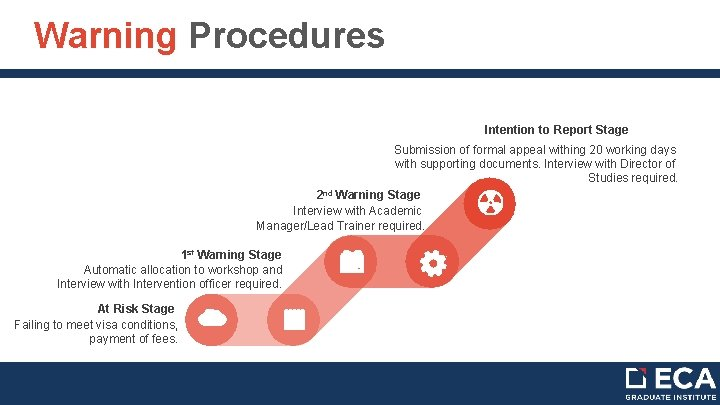Warning Procedures Intention to Report Stage Submission of formal appeal withing 20 working days