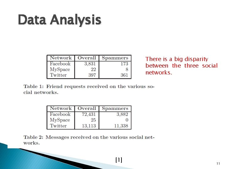 Data Analysis There is a big disparity between the three social networks. [1] 11