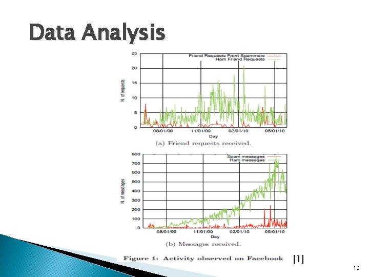 Data Analysis [1] 12