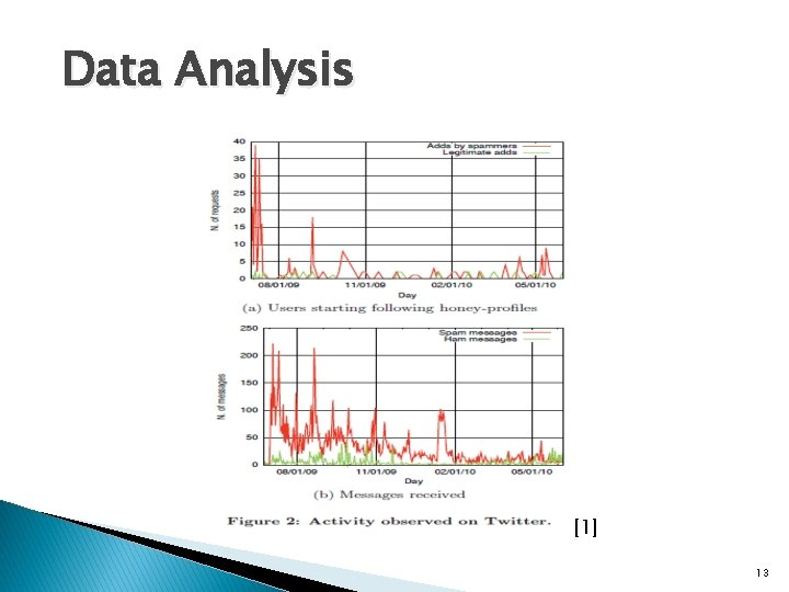 Data Analysis [1] 13