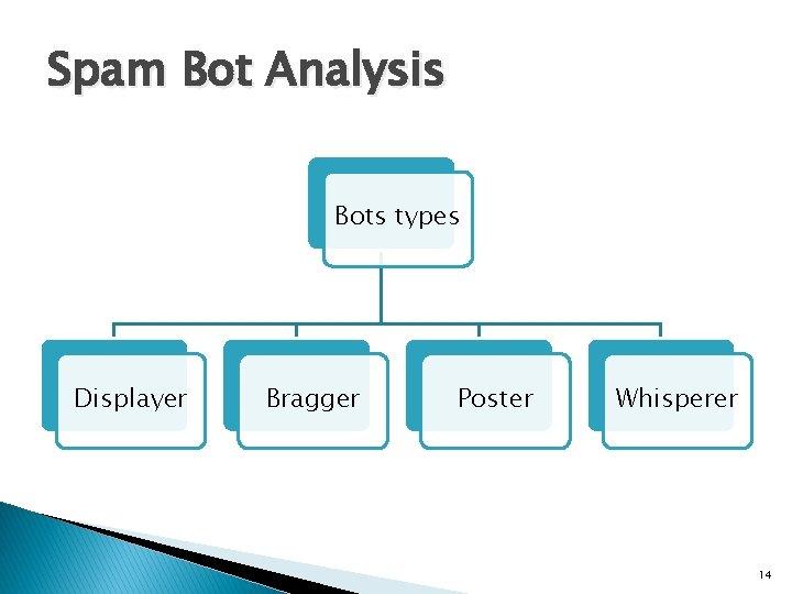 Spam Bot Analysis Bots types Displayer Bragger Poster Whisperer 14