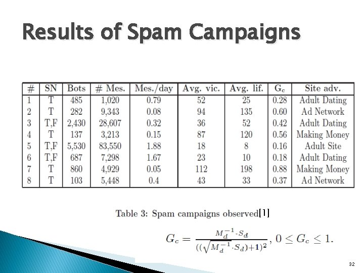 Results of Spam Campaigns [1] 32